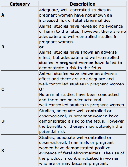 Drug Use in Pregnancy